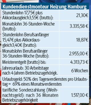 Löhne Heizungsbauer