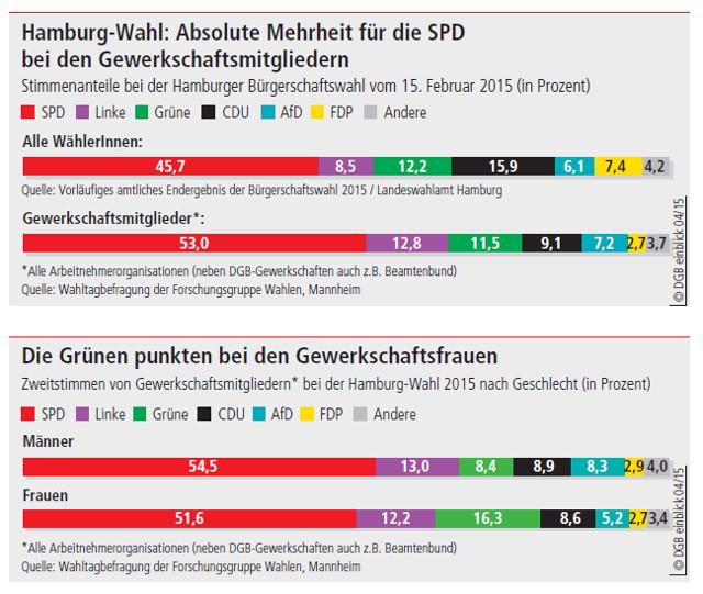 So wählten Hamburgs Gewerkschafter/innen bei den Bürgerschaftswahlen 2015